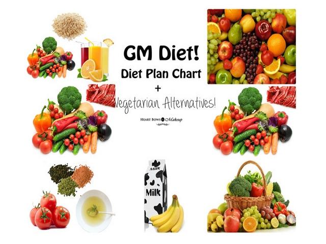 Thực đơn giảm cân General Motor Diet