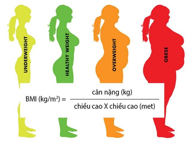 Khi nào chị em cần phải giảm cân ngay